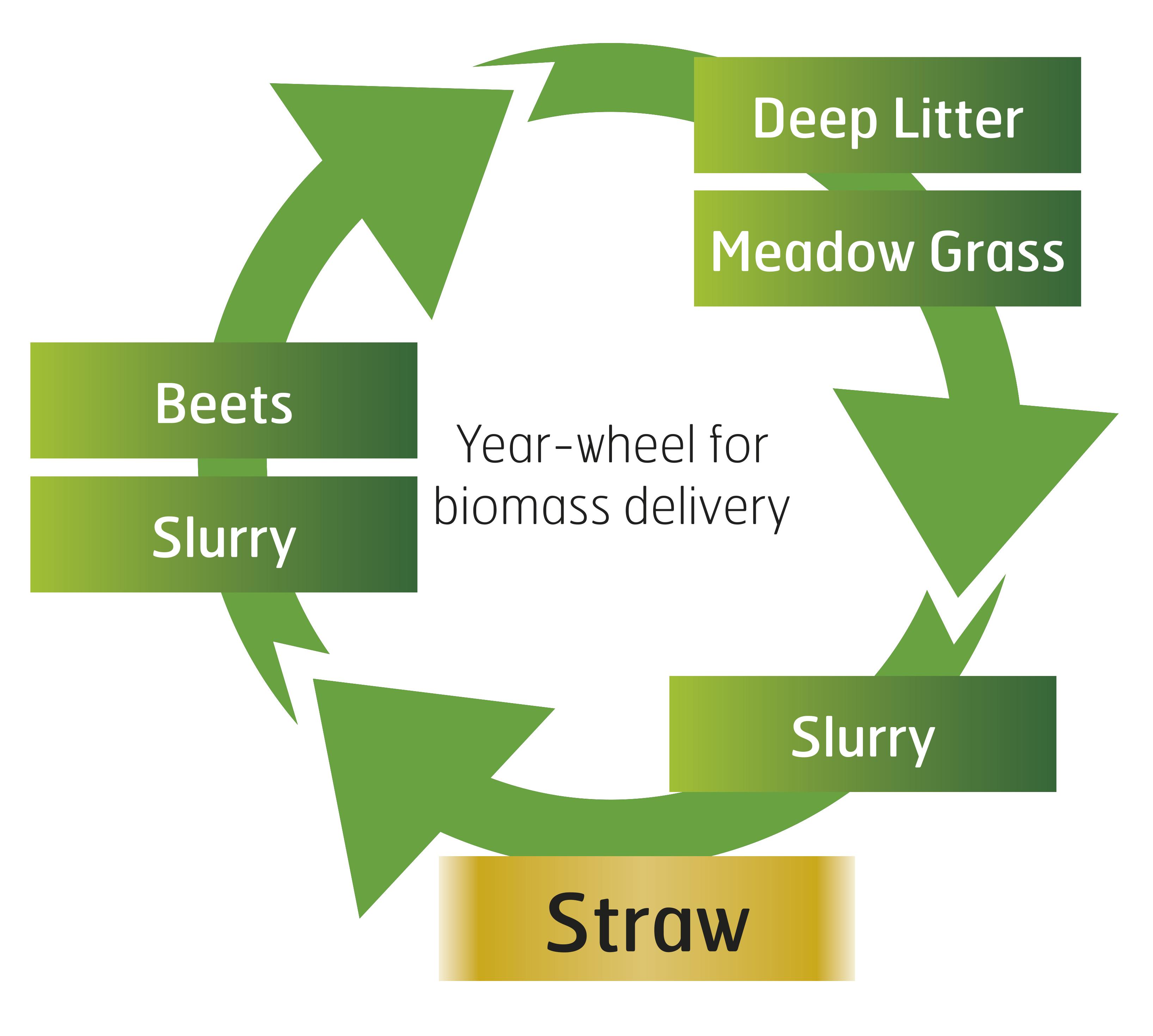 sustainability of bioethanol
