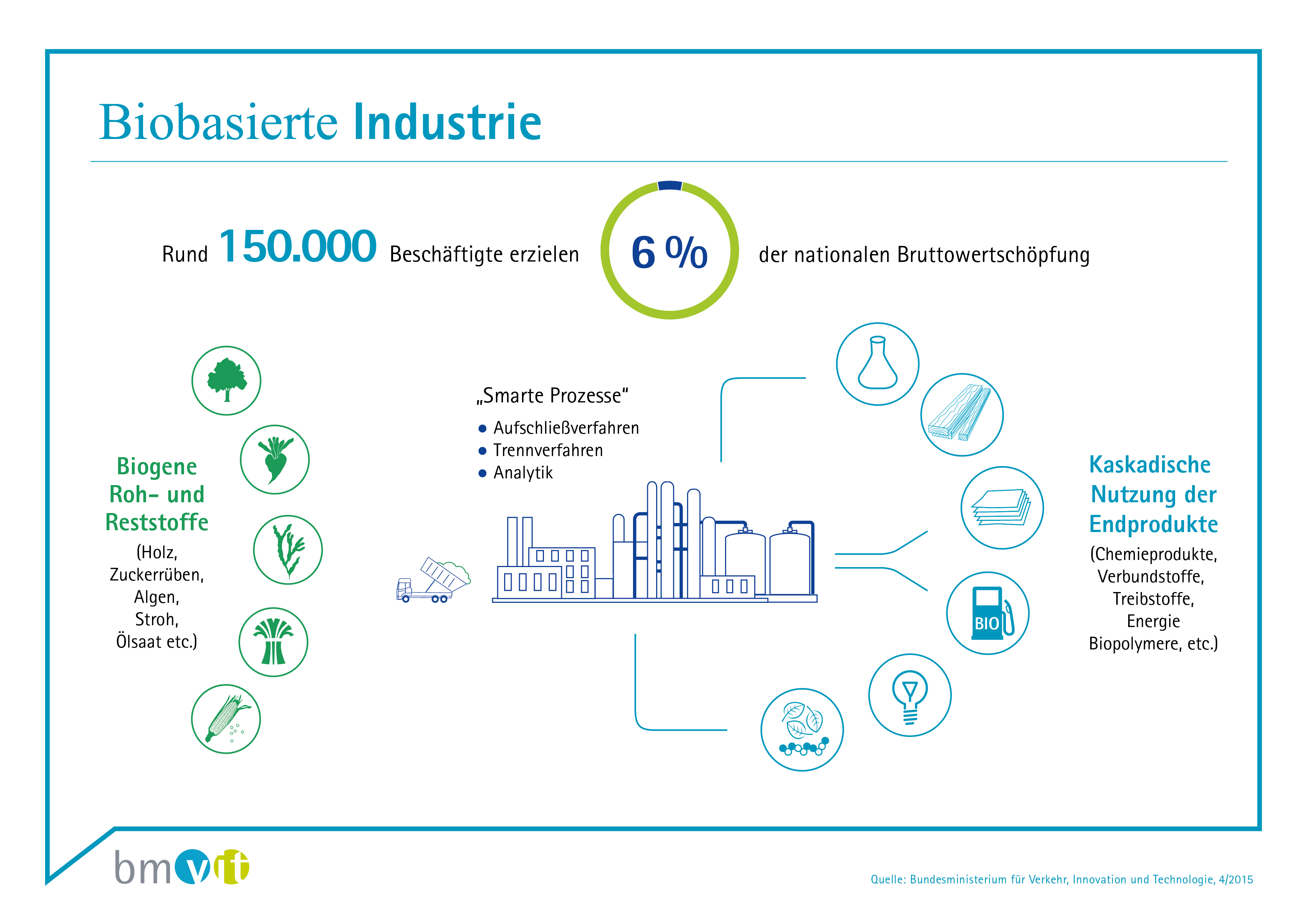 Developing the Austrian biobased industry