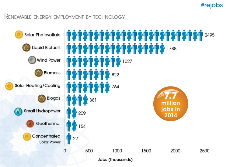 Bioenergy provides 38 per cent of jobs in the renewable energy industry