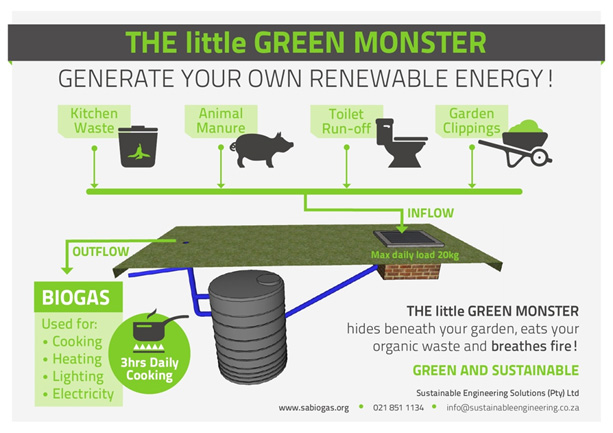 Biogas from grass cuts for heating and cooking