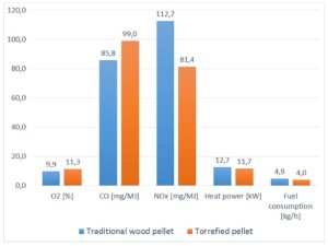 Emissions from biocoal and wod pellets in a 20 kW boiler. Source Foehr J. et al, 2016