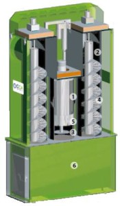 CAROLA® electrostatic precipitator, 1- ionizer, 2 – collector, 3 – high voltage electrode, 4 – brush-electrode, 5- cleaning system, 6 – ash-box. Source:  Karlsruher Institut für Technologie