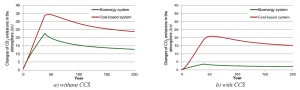 Changes in CO2 emissions of electricity produced from coal and biomass with and without CCS