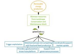 Figure 1: Illustration of the means the greenGain project fosters the production of renewable energy.