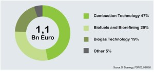 Fig 4: Exports from the bioenergy cluster