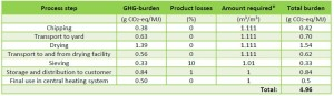 Table 2: Process steps and their GHG-burden along the supply chain of quality wood chips from LCMW in the Frisian pilot region to private consumers. Prepared with the BioGrace II-tool. (*: Due to the losses during transport and storage plus 10 % fines which are sieved off per m3 of wood chips delivered to the customer, 1.111 m3 fresh wood chips are required to produce 1 m3 quality wood chips).