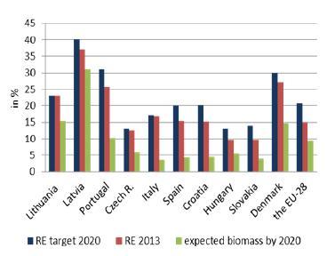 Intermediate Woody Biomass Countries