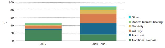 Contribution of bioenergy to final energy demand in 2015 and in the 2DS, 2060. Source: IEA