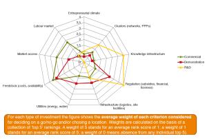 Criteria determining bio-based investment decisions (Suurs & Roelofs 2014)