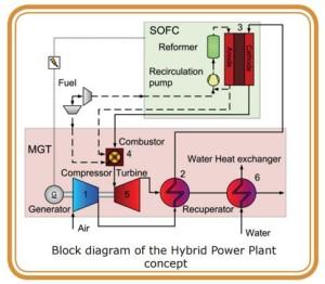 Bio-HyPP system scheme