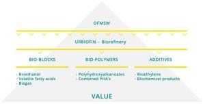 URBIOFIN biorefinery concept
