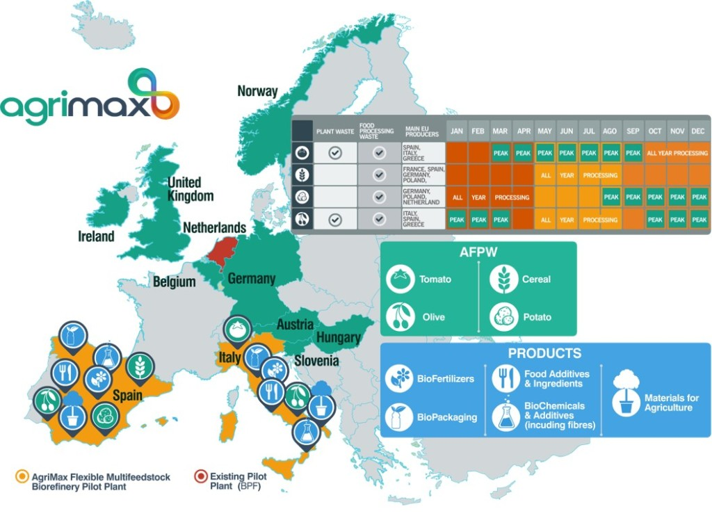 EU AGRIMAX map.