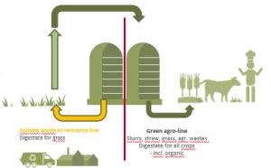 Figure 2 - Samsø Biogas double-loop biogas digestate.