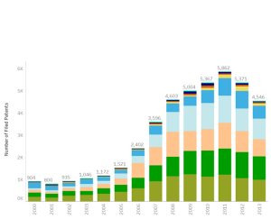Figure 2a: Annual Biofuel Patent Filings by Type (Source: based on http://inspire.irena.org/)