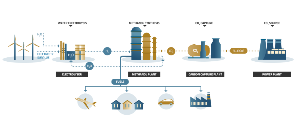 Figure 2 - Image taken from MefCO2 project website (www.mefco2.eu): it shows the technology producing biofuels from excess renewable electricity.