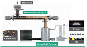 Figure 1 - Image taken from project website of To-syn-fuel (http://www.tosynfuel.eu): it describes the Thermo-catalytic reforming (TCR®) converting a broad range of residual biomass into H2-rich synthesis gas, biochar and liquid bio-oil.
