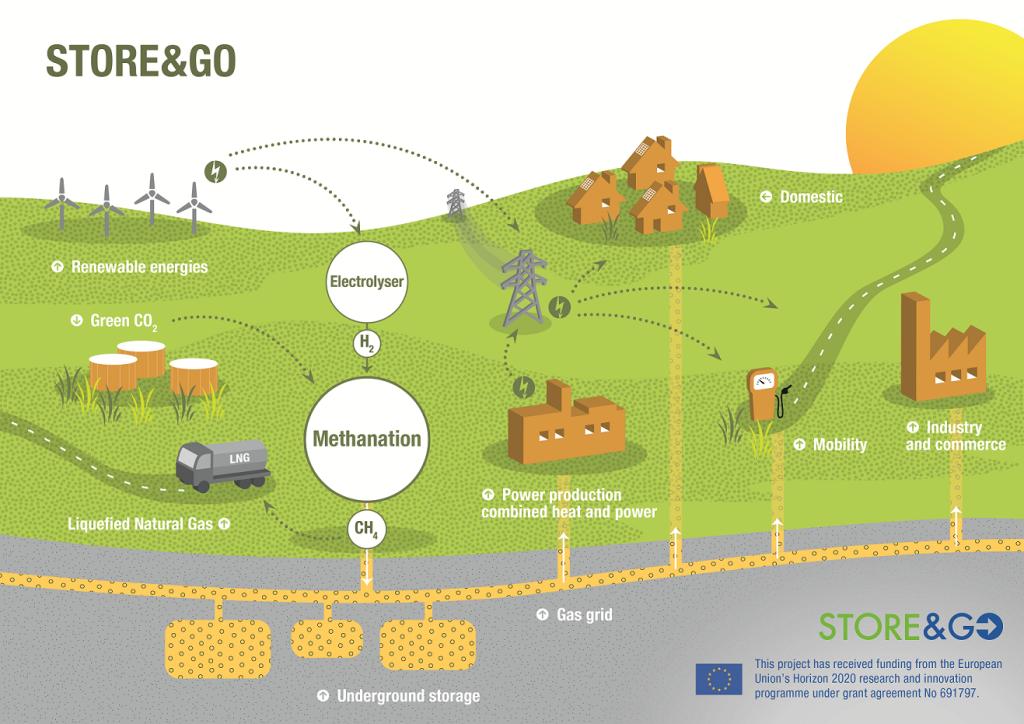 Figure 1: STORE&GO landscape and principle.