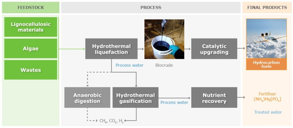 The HyFlexFuel process: Liquid drop-in fuels are produced from different types of feedstock via hydrothermal liquefaction and catalytic upgrading. Organic components of the residual aqueous phase are energetically valorised through hydrothermal gasification and anaerobic digestion. Valuable inorganic nutrients are recovered as marketable fertilisers.