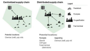 Differences between decentralised and centralised supply chains, pag. 23 of the above-mentioned study.