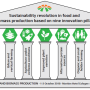Innovation Power in The Future of Food and Biomass Production