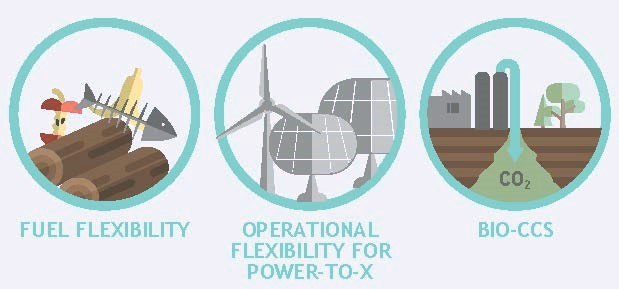 Flexibility objectives of the FLEDGED project concept: feedstock diversification, Power-to-fuel and Bio-CCS.