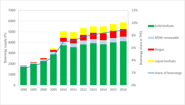 Figure 4 of the Europe Coountry Report of IEA Bioenergy. Development of total primary energy supply from bioenergy in the EU 1990 – 2016 (Source: World Energy Balances © OECD/IEA 2018)