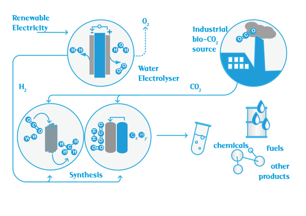 n the Bioeconomy+ demonstration a novel research platform will be utilised, connecting a mobile water electrolysis and multipurpose synthesis unit to an industrial facility operating as a biogenic CO2