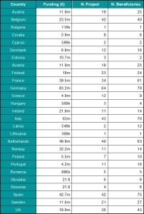 BBI JU Aggregated Data From Country Fact Sheets.