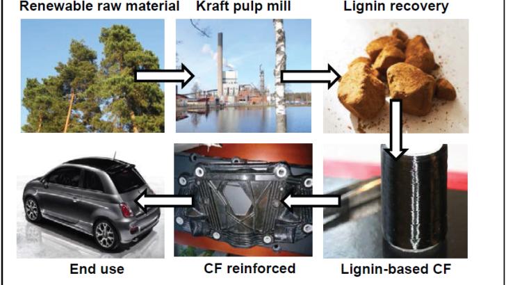 Lignin-based carbon fibre for lighter cars – GreenLight Project