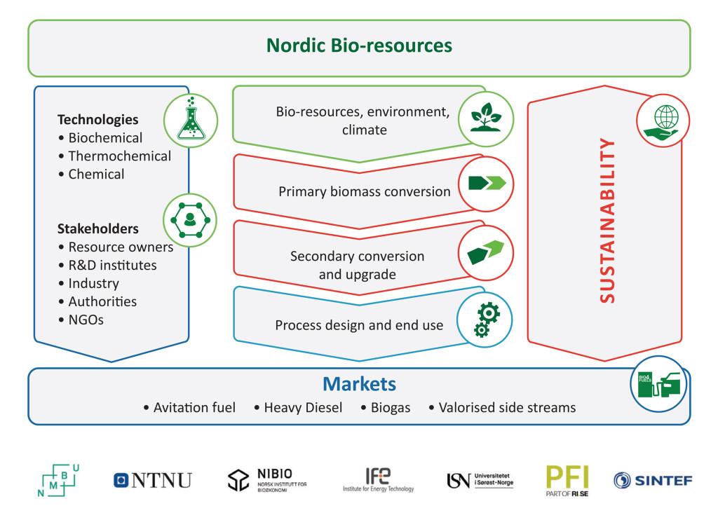 bio4fuels-schema