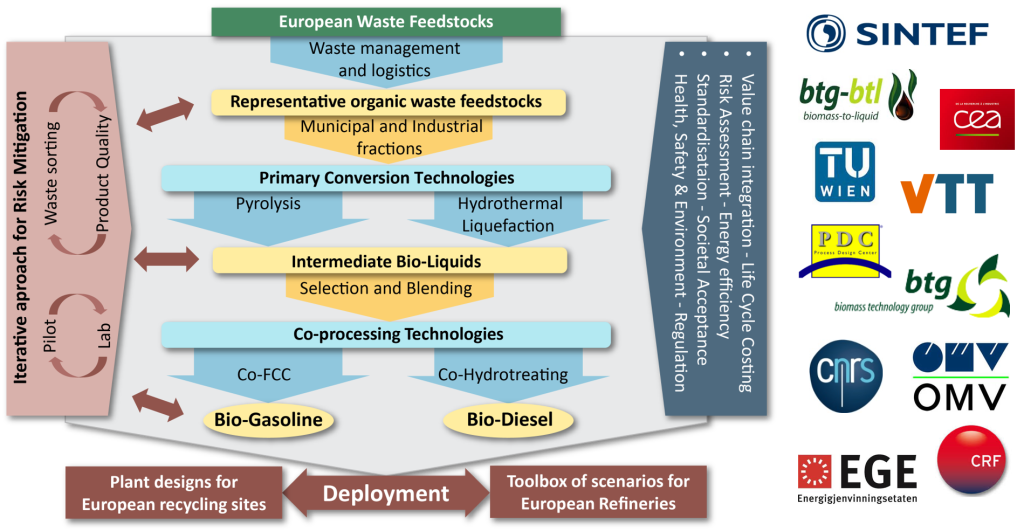 WASTE2ROAD project concept and consortium