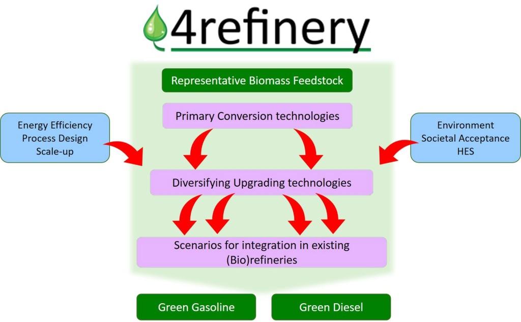 4refinery-schema