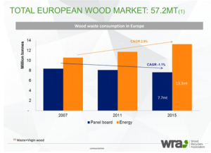 wood-waste-consumption-in-europe